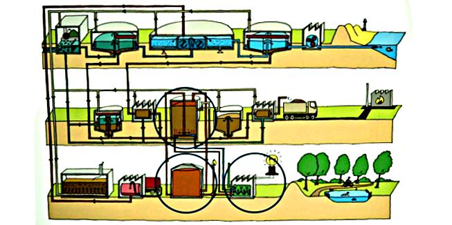 Riolering zuiveringssysteem
