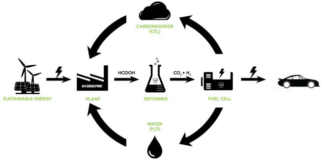 Hydrozine cyclus